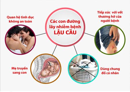 Có nhiều nguyên nhân khiến người bệnh bị mắc bệnh lậu
