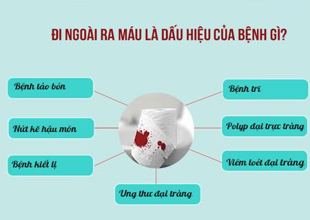 Đi ngoài ra máu là dấu hiệu của nhiều bệnh nguy hiểm