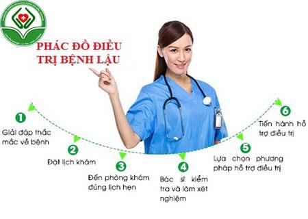 Phác đồ điều trị bệnh lậu