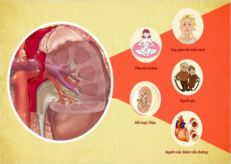Đối tượng dễ bị nhiễm khuẩn tiết niệu