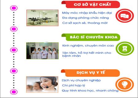 Phòng khám Kinh Đô hỗ trợ điều trị bí tiểu cấp tính an toàn